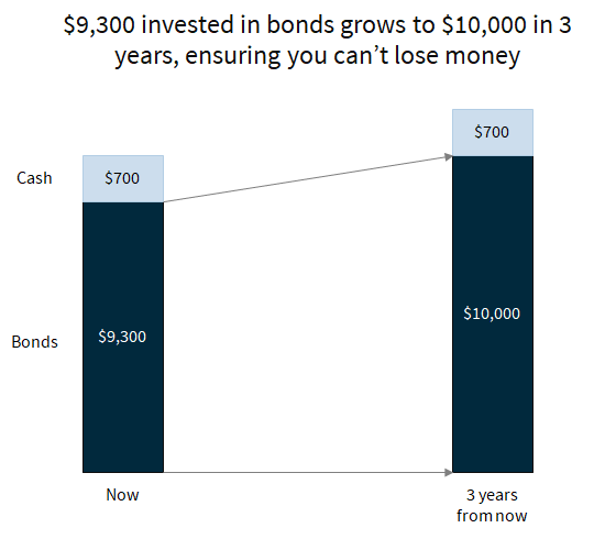 The investment in bonds allows you to ensure you can't lose money