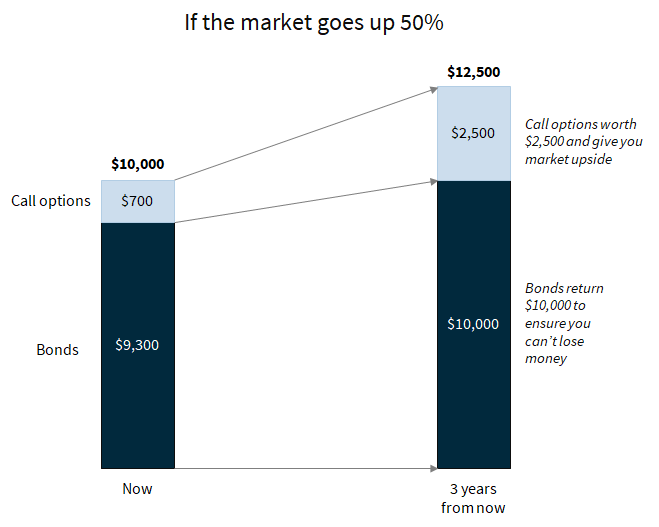 If the market goes up 50%, you generate a return of 25%