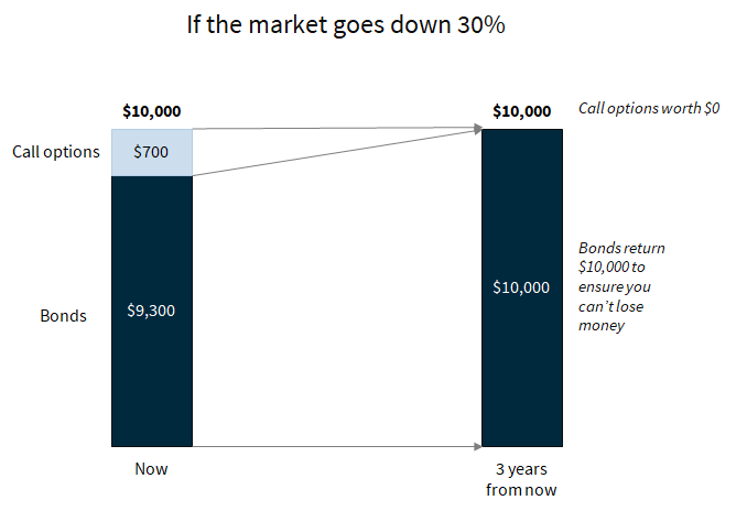 If the market goes down 30%, you end up with your original savings