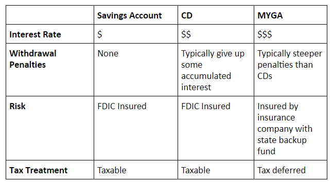 Pro Cons of a certificate of deposit (CD)