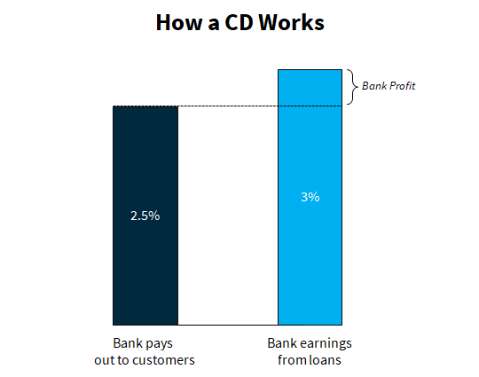 How a CD Works