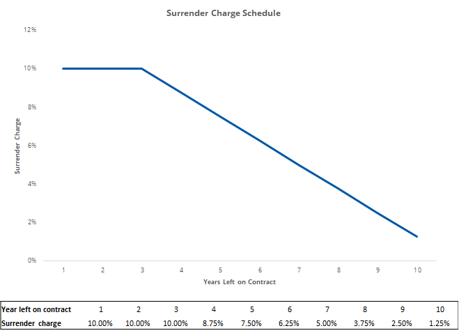 Fixed Index Annuity Hypothetical Surrender Schedule Graph and Table