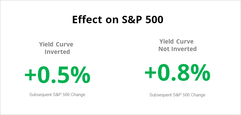 Effect on S&P 500