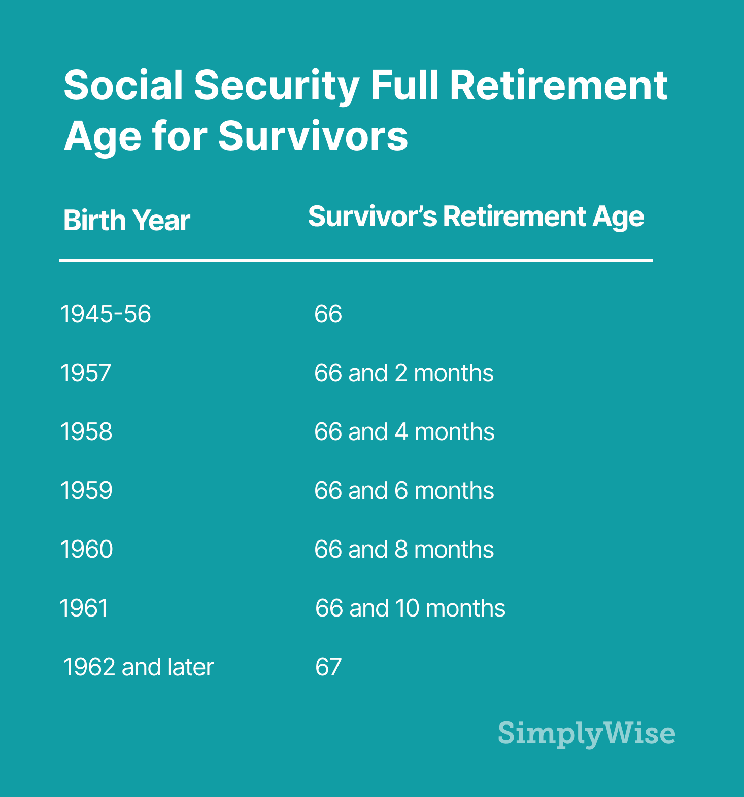 survivors full retirement age