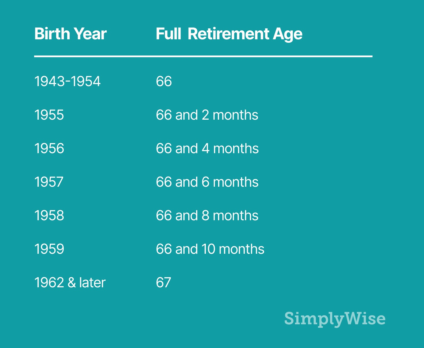 what is my full retirement age
