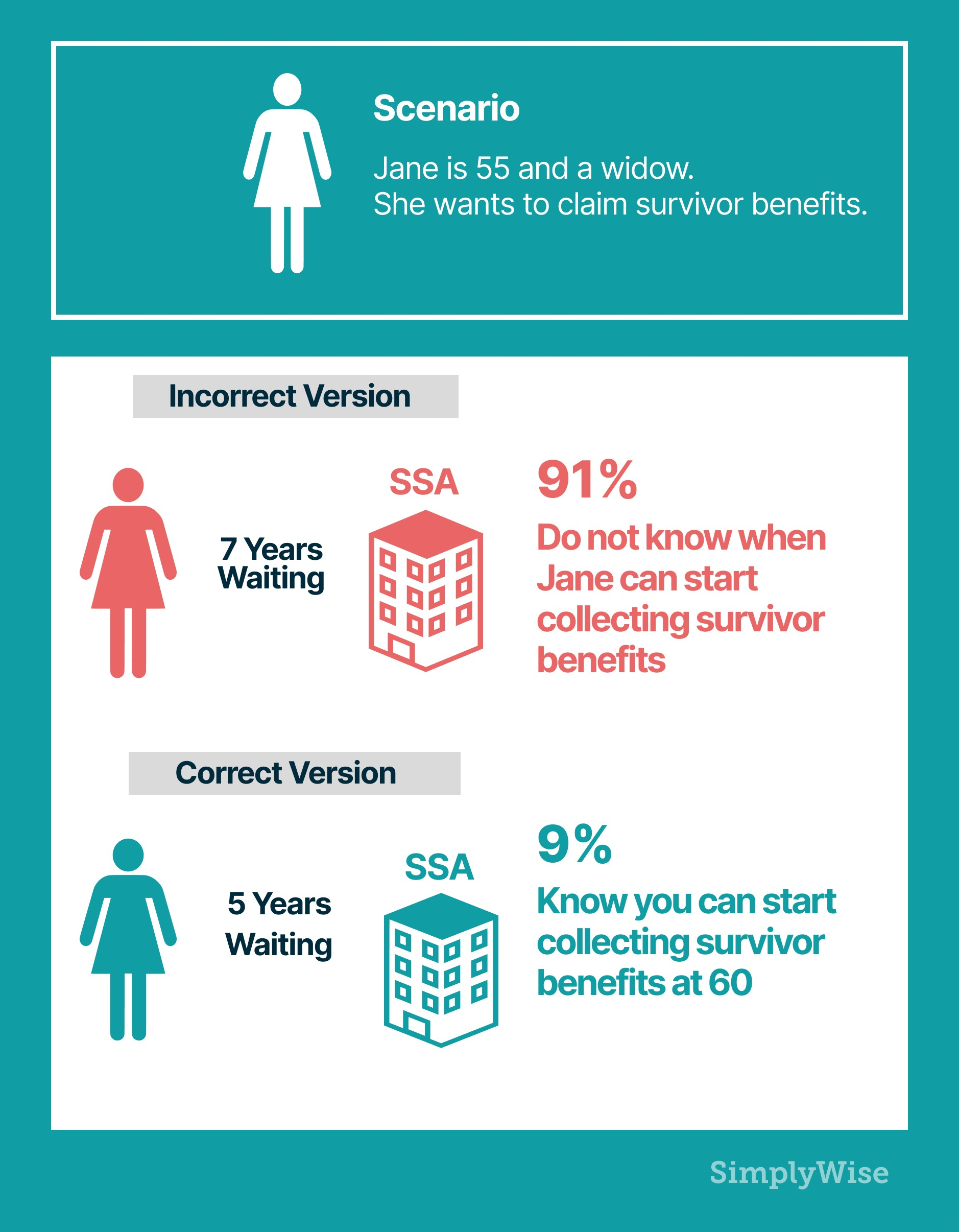who is eligible for survivor benefits from social security?