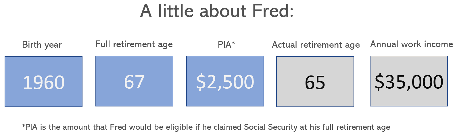 fred's facts