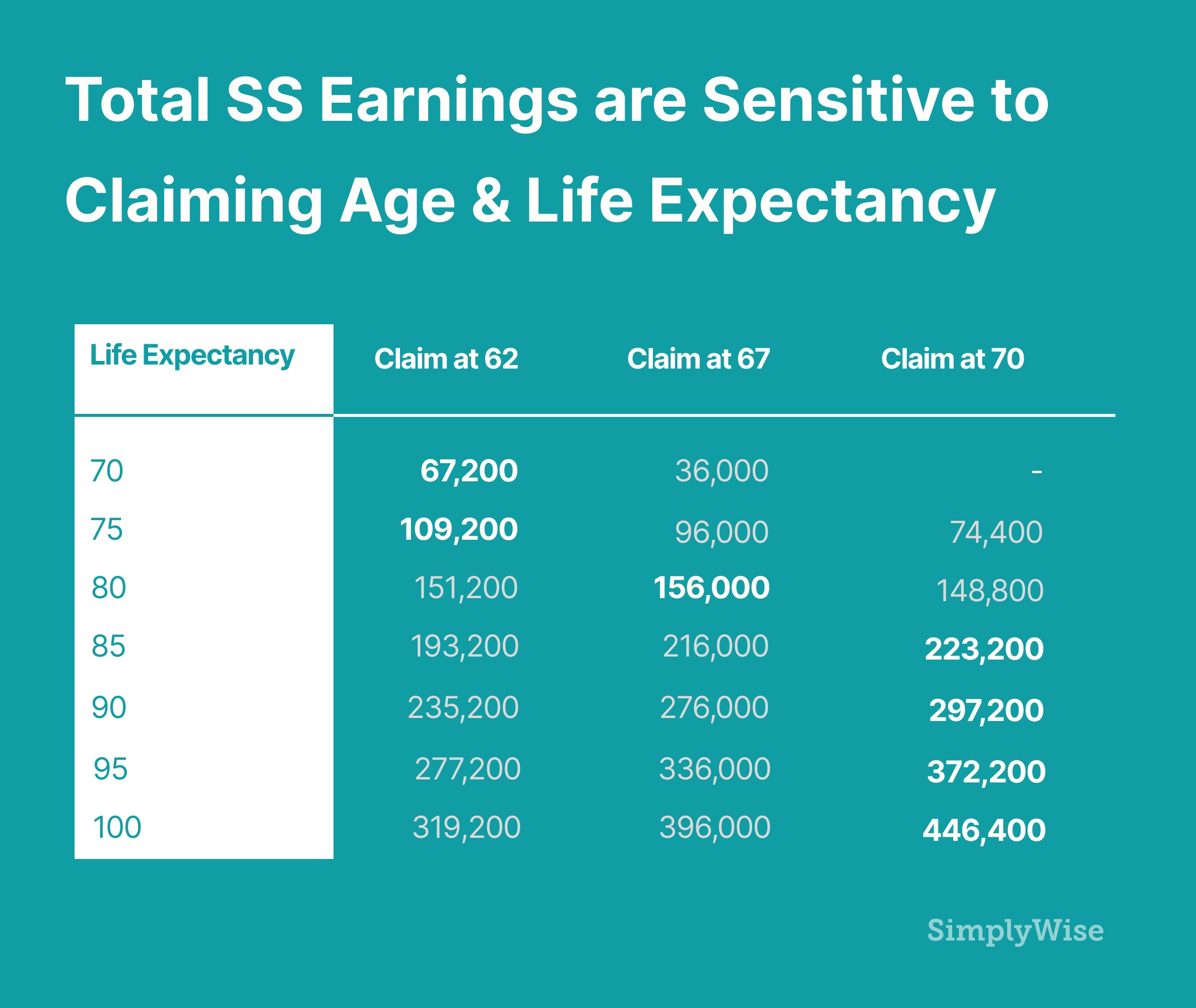 when should I claim social security