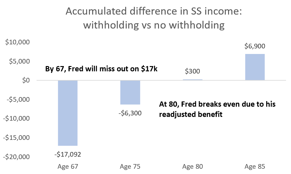 withholding vs no withholding
