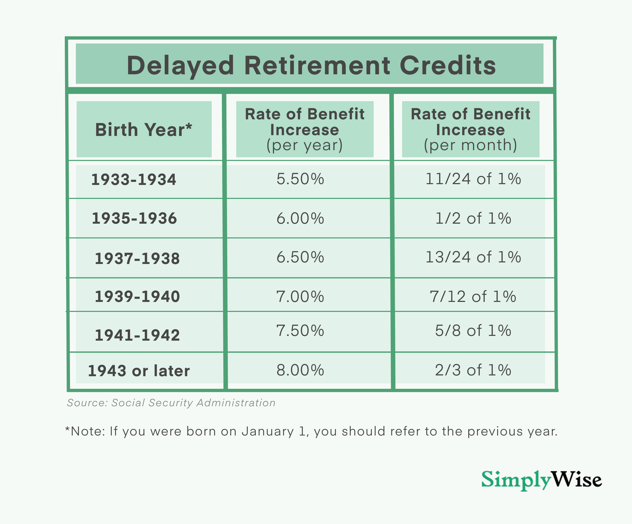 when are Delayed Retirement Credits paid
