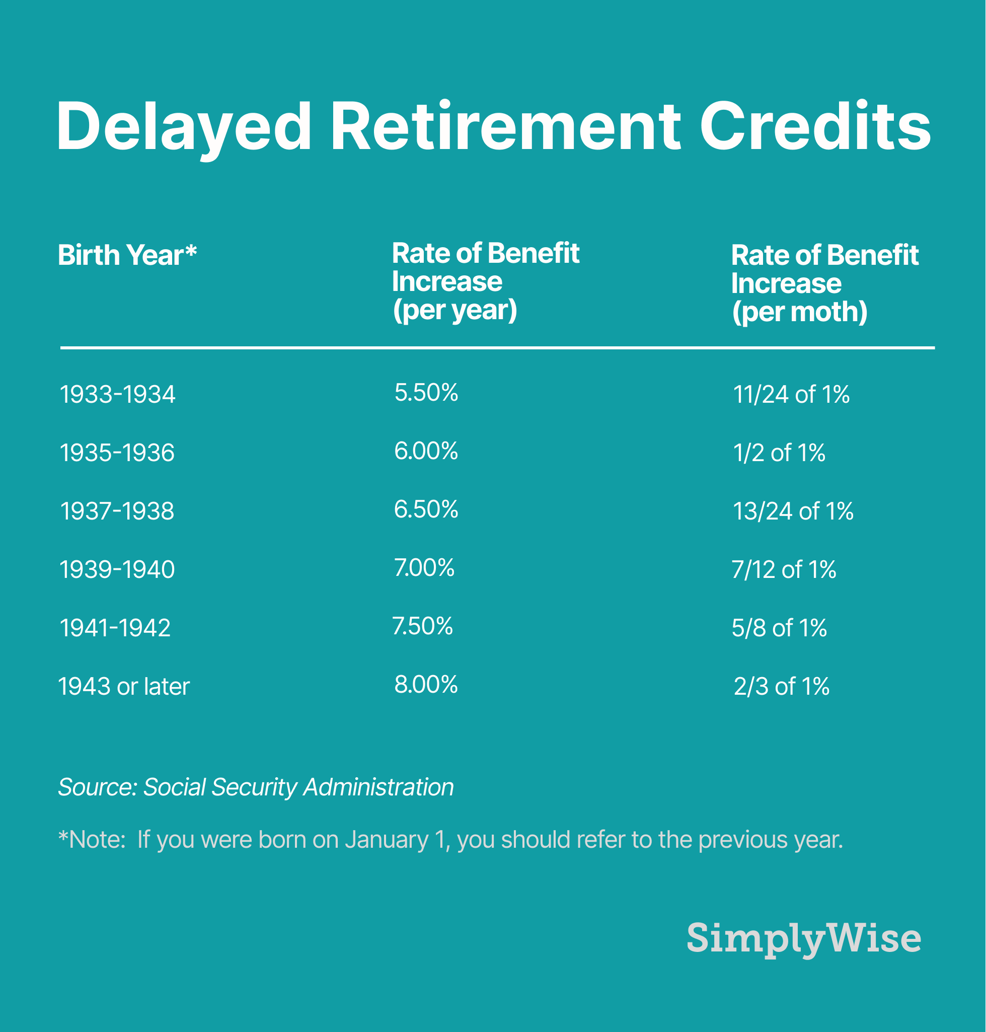 social security delayed retirement credits