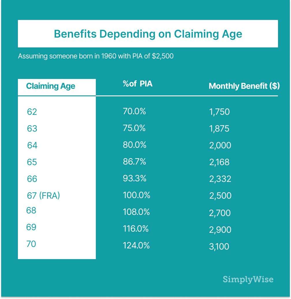 when should i apply for social security