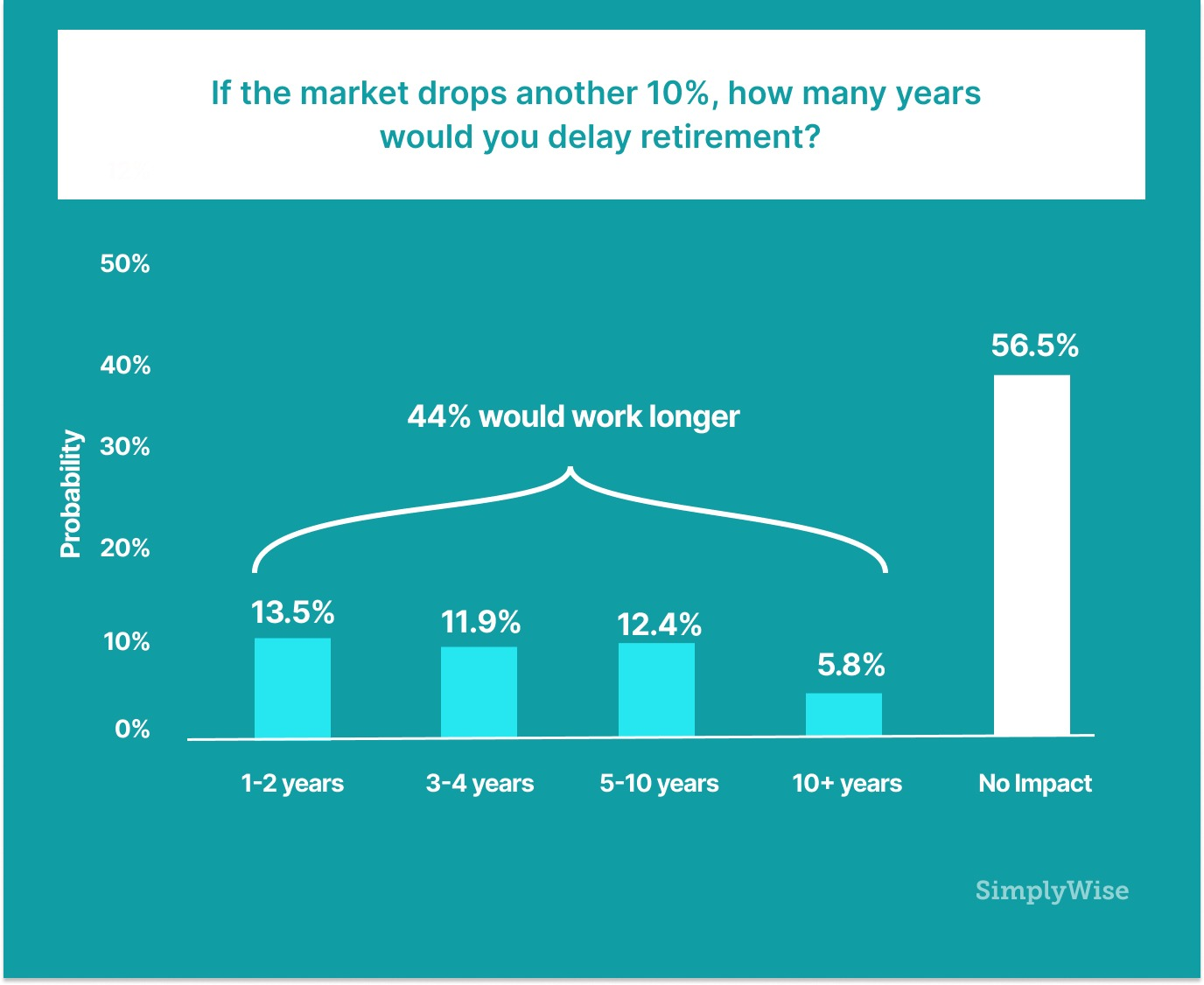Simplywise Probability of how many years would you delay retirement be if the market drops 10%