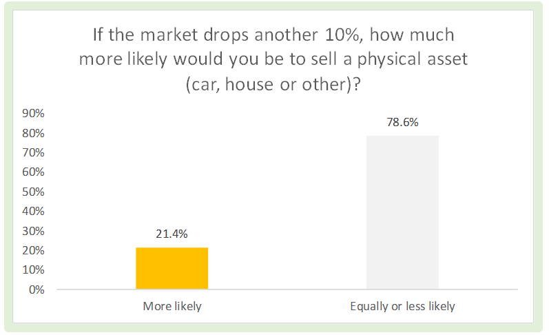 21% sell asset