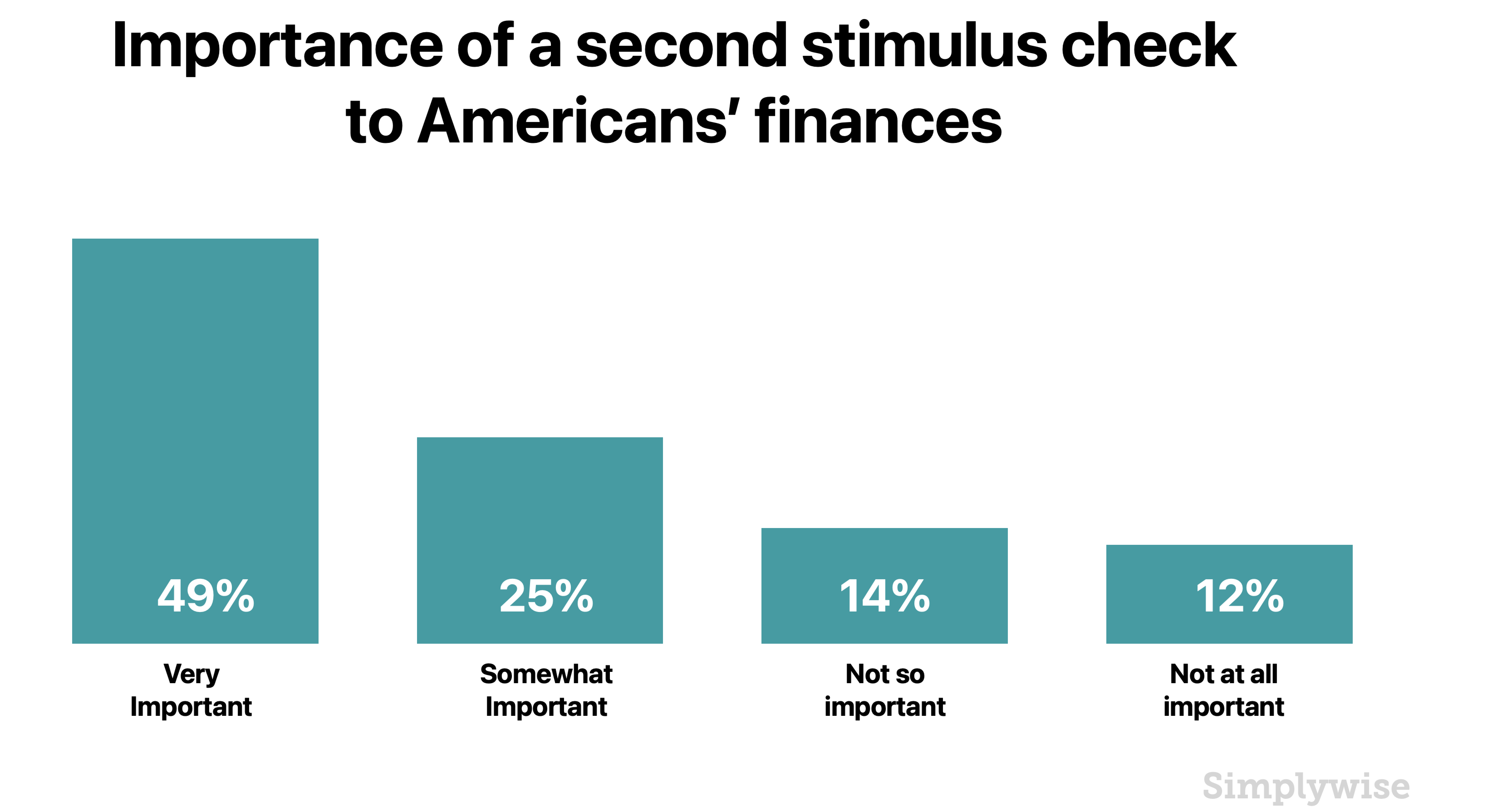 another stimulus check
