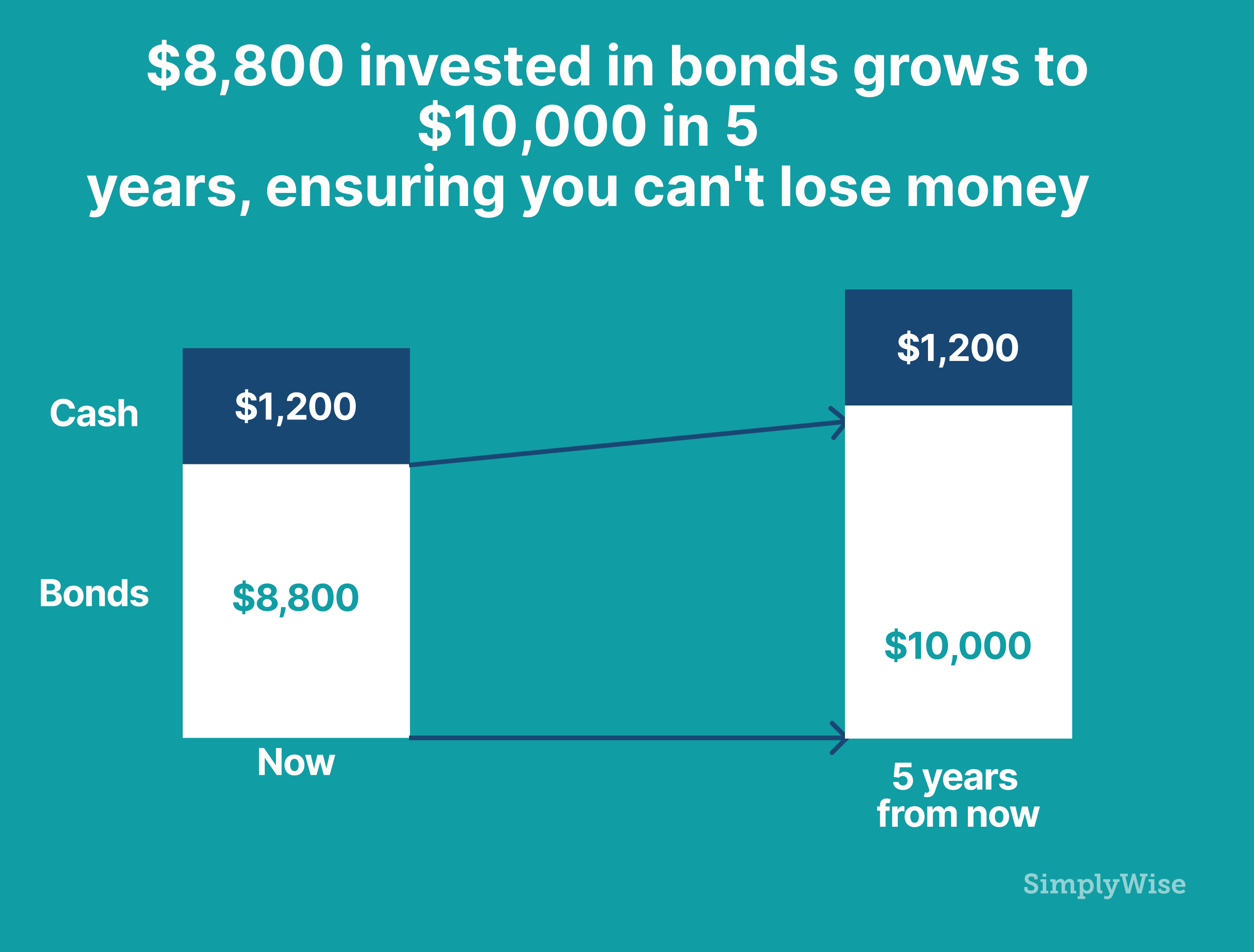 Simplywise invested in bonds 5 years