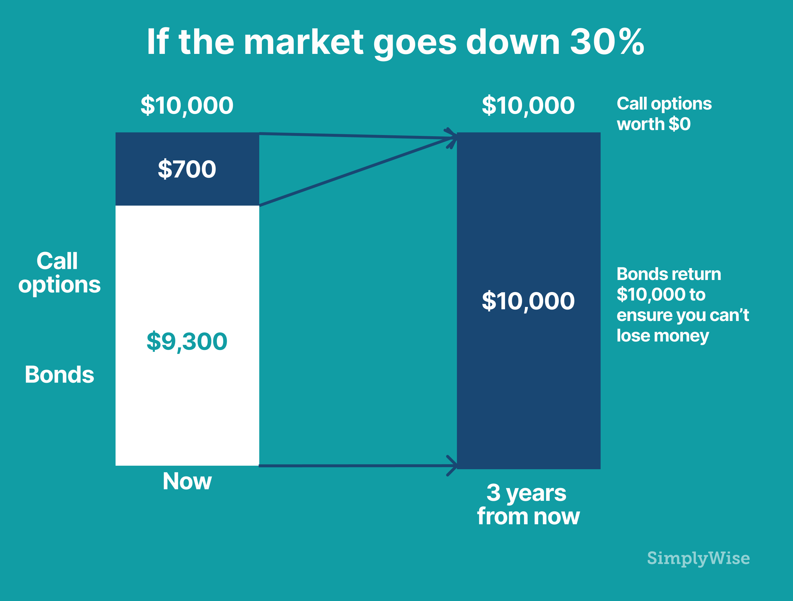 simplywise If the market goes down 30%