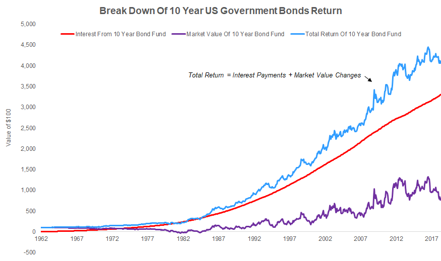 US Government Bond Breakdown of Return Into Interest Payments and Capital Gains/Losses From 1960 to Present