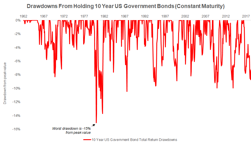US Government Bond Drawdowns From 1960 to Present
