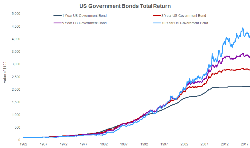 US Government Bond Total Return From 1960 to Present