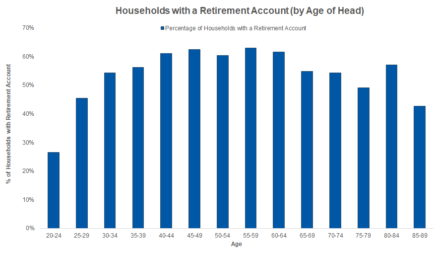 Households with Retirement Accounts