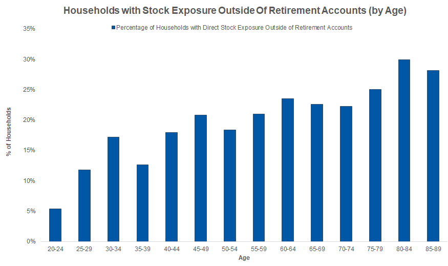 HouseHolds With Stock Exposure
