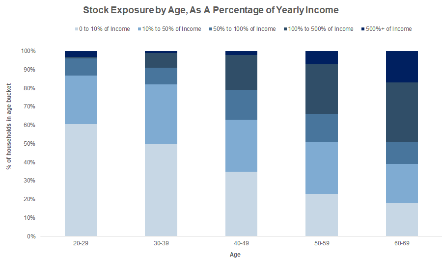 Stock Exposure By Age