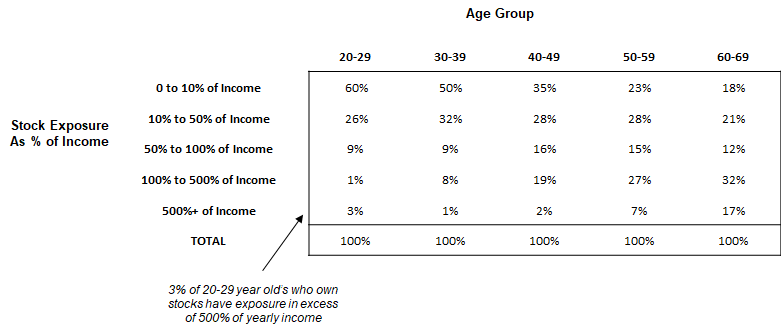Stock Exposure By Age Table