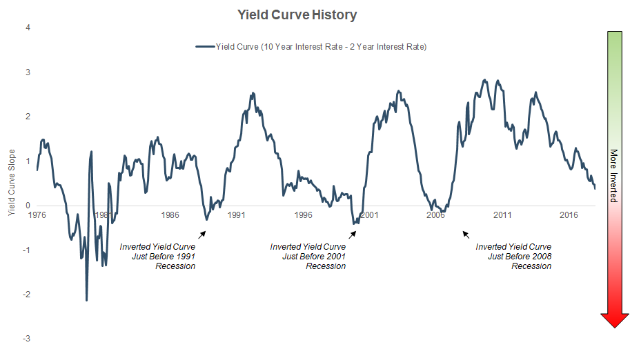 Yield Curve History